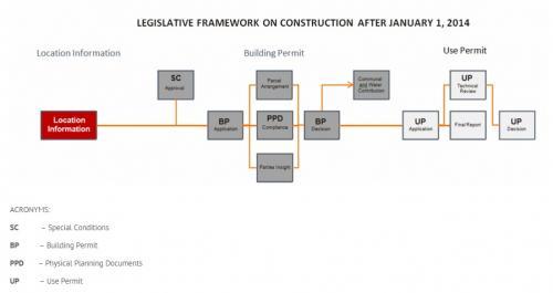 Building permit receipt